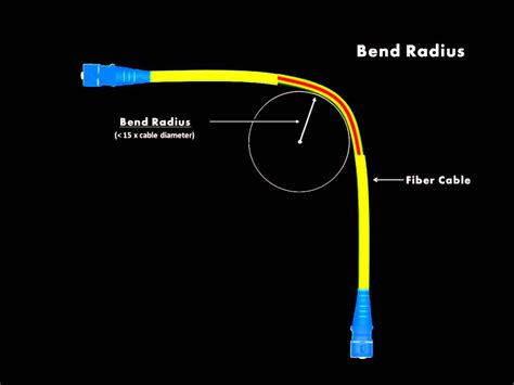 armored cable is bend radius really a concern fiber transceiver solution