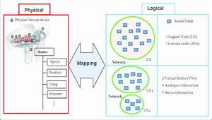 Mapping Of Physical Sensor Devices To The Logical Network