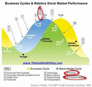 Stock Market Volume Chart 2016 Stock Market Elliott Wave Count Economic Cycle And