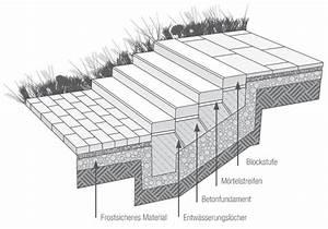 Blockstufen Beton Setzen : blockstufen setzen video podest mit palisaden abgestellt gartengestaltung mit beton wir bauen ~ Orissabook.com Haus und Dekorationen