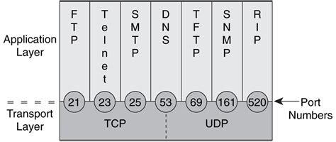 tcpip part  murfs net tech corner