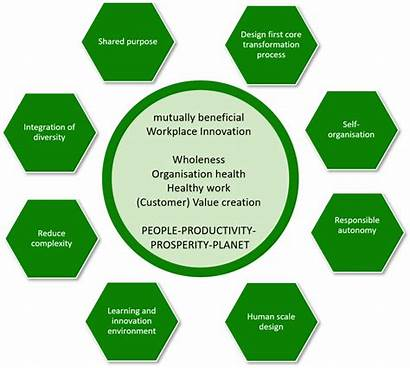 Principles Organizational Organization Network Global Smart