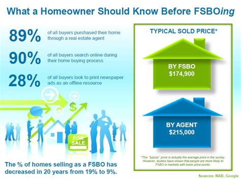 10 Reasons Why For Sale By Owner's Are Unsuccessful 86