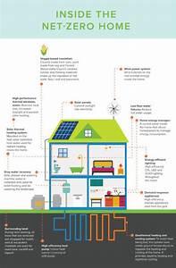 Net Zero Home Of The Future Infographic  U00ab Inhabitat