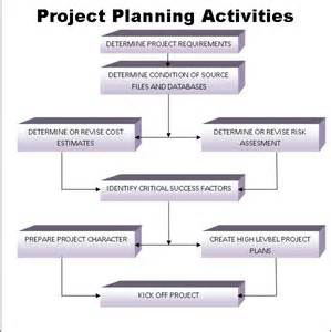 Project Planning Process