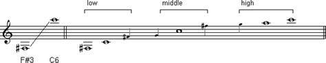 range of horn vienna symphonic library