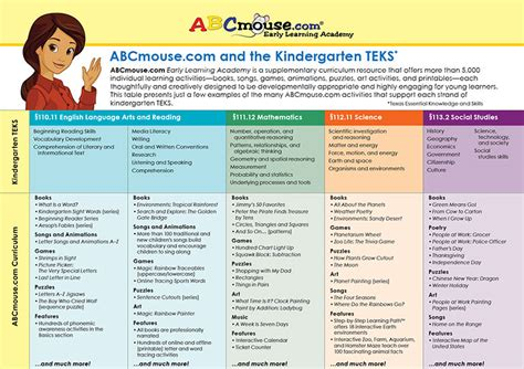 abcmousecom curriculum early learning standards