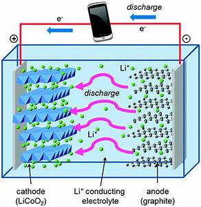 Accidental Nanoparticles Could Let Lithium Ion Batteries