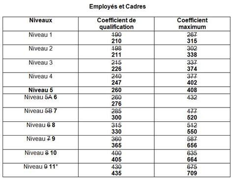 classification 2015 pour le personnel de la secu le virage humain ur cgt rh 244 ne alpes