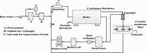 Diagram  Piping Diagram Of Steam Boiler Full Version Hd