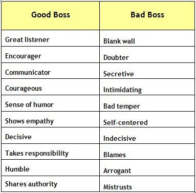 Qualities Of A Good Manager Quotes