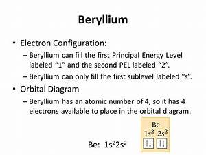 Beryllium Orbital Diagram