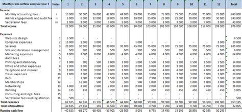 cash flow projection template shatterlioninfo