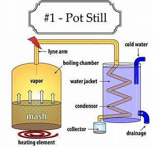 File:Pot Still Diagram.jpg - Wikimedia Commons