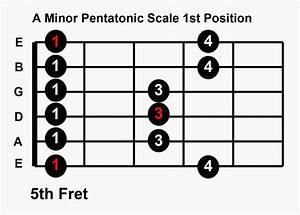 Practice Blues Guitar In Any Key: 5 Pentatonic Scale Patterns