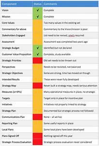 Strategic Planning Checklist