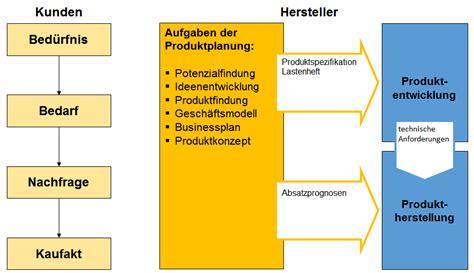 operative produktplanung und produktentwicklung