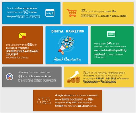 Digital Marketing E Learning by Digital Marketing For Businesses Infographic E Learning