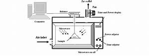 A Schematic Diagram Of Microwave U2013convective Oven Dryer