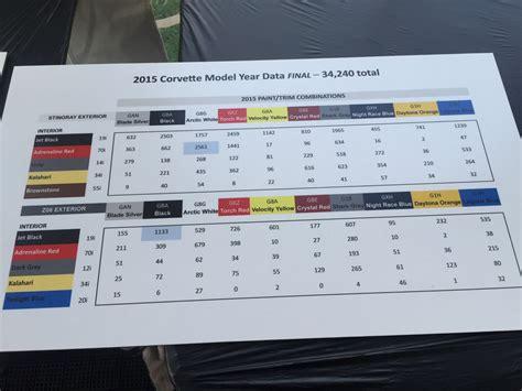 2015 corvette production numbers corvetteactioncenter com