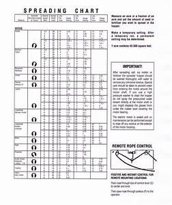 Scotts Edgeguard Mini Spreader Settings Chart
