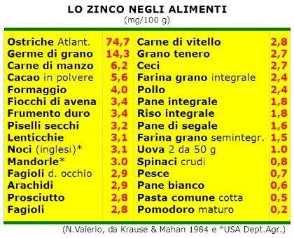 dieta ricca  zinco dieta dimagrante veloce