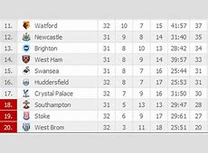 The Standard Kenya View the Latest EPL Table Premier