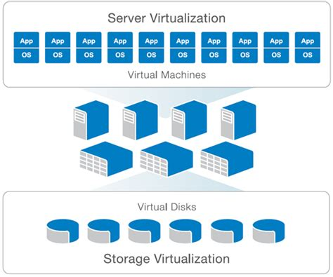 dell compellent storage virtualization sanstorageworkscom