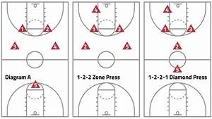 Basic Defensive Plays For Youth Basketball Coaches