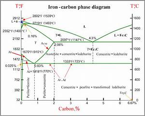 Pahse Iron Carbon Diagram