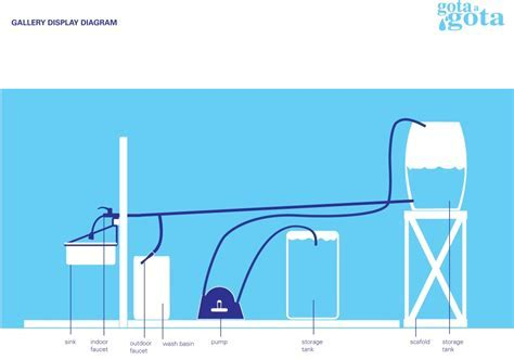 Safe Agua Water System   Design Other 90% Network