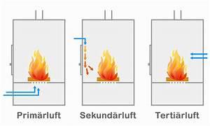 Ofen Primärluft Sekundärluft : was sind prim rluft und sekund rluft beim kaminofen ~ Lizthompson.info Haus und Dekorationen