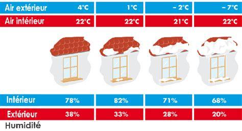 quel taux d humidité chambre bébé taux d humidité idéal maison avie home