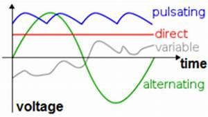 Ac Vs Dc  Alternating Current Vs Direct Current