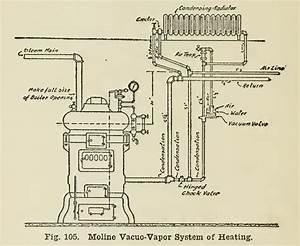Steam Vapor System Diagram Nice Place To Get Wiring  Steam Heat Furnace