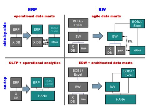 Sap Typical Hardware Diagram by Sap And Big Data Dxworldexpo