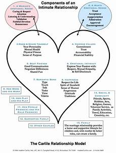 Heather Carlile U0026 39 S Marriage Model Or Diagram