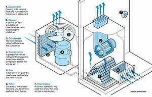What Is The Function Of A Compressor In An Air Conditioning System