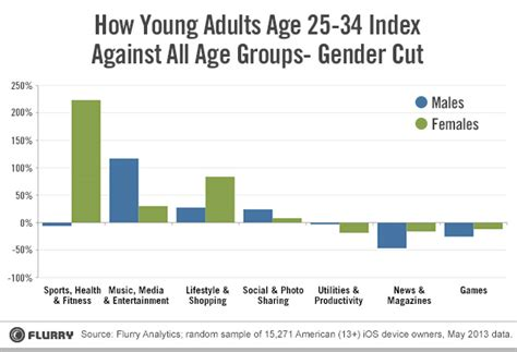 millennials young adults age   spending time