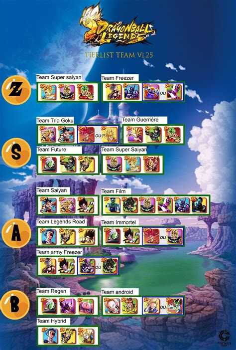 Sort by win rate, tier, role, rank, and region. Top Team Tier List : DragonballLegends