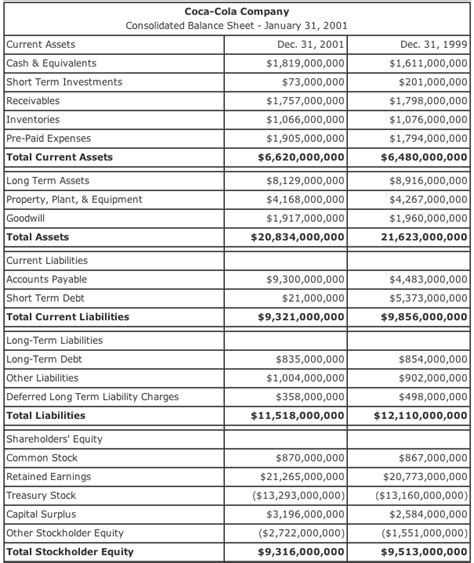 balance sheet exle a practical exle of the balance between profit expenditure
