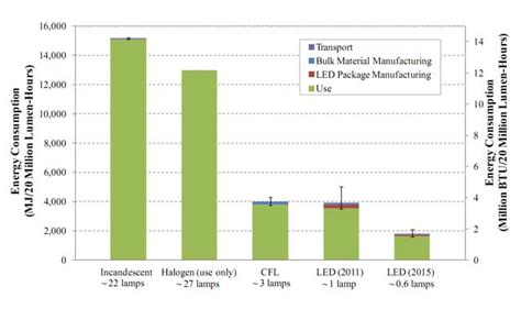 Power Consumption And Environmental Impact Of Light Bulbs