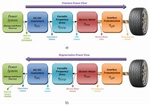 Multiple Energy Sources Hybridization  The Future Of