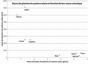 Masse Volumique Terre Végétale : sciences de la on emaze ~ Melissatoandfro.com Idées de Décoration
