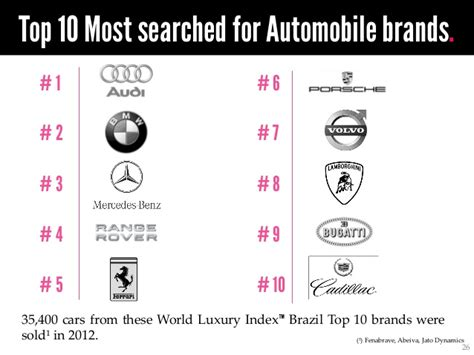 Car Clothing Brands by World Luxury Index Brazil Top 50 Most Searched For Luxury