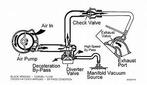 Where Is The Air Injector Shut Off Valve Located