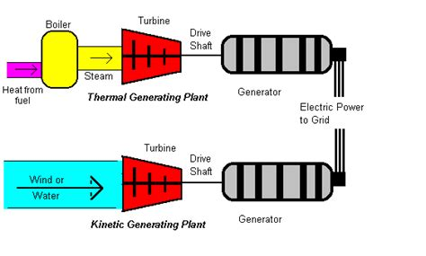 Powering Generation How Make Electricity