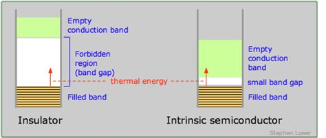 band structure chemistry libretexts bonding in metals and semiconductors chemwiki