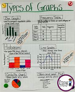 491 Best Images About 4th Grade Anchor Charts On Pinterest