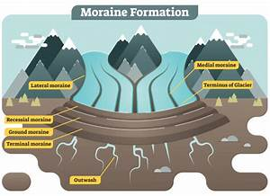 Moraine Formation Illustrated Diagram Vector